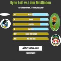 Ryan Loft vs Liam McAlinden h2h player stats