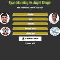 Ryan Manning vs Angel Rangel h2h player stats