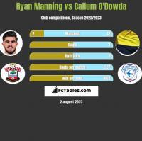 Ryan Manning vs Callum O'Dowda h2h player stats