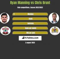 Ryan Manning vs Chris Brunt h2h player stats