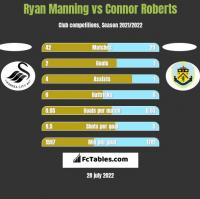 Ryan Manning vs Connor Roberts h2h player stats