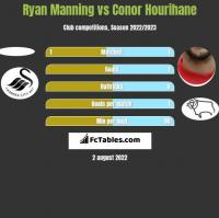 Ryan Manning vs Conor Hourihane h2h player stats