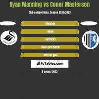 Ryan Manning vs Conor Masterson h2h player stats