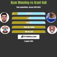 Ryan Manning vs Grant Hall h2h player stats