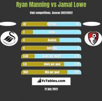 Ryan Manning vs Jamal Lowe h2h player stats