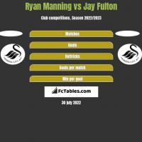 Ryan Manning vs Jay Fulton h2h player stats