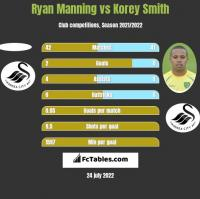 Ryan Manning vs Korey Smith h2h player stats