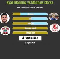 Ryan Manning vs Matthew Clarke h2h player stats
