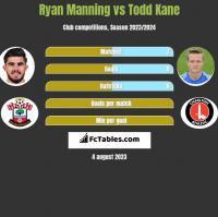 Ryan Manning vs Todd Kane h2h player stats