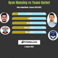 Ryan Manning vs Yoann Barbet h2h player stats