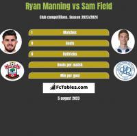 Ryan Manning vs Sam Field h2h player stats