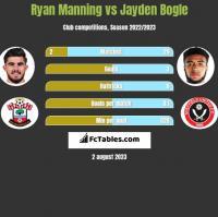 Ryan Manning vs Jayden Bogle h2h player stats