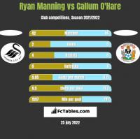 Ryan Manning vs Callum O'Hare h2h player stats