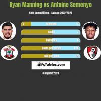 Ryan Manning vs Antoine Semenyo h2h player stats