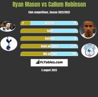 Ryan Mason vs Callum Robinson h2h player stats