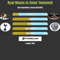 Ryan Mason vs Conor Townsend h2h player stats