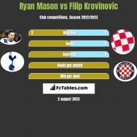 Ryan Mason vs Filip Krovinovic h2h player stats