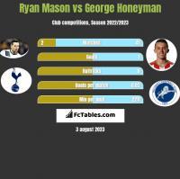 Ryan Mason vs George Honeyman h2h player stats