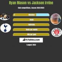Ryan Mason vs Jackson Irvine h2h player stats