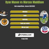 Ryan Mason vs Marcus Maddison h2h player stats