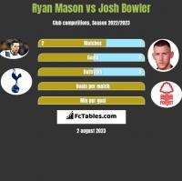 Ryan Mason vs Josh Bowler h2h player stats