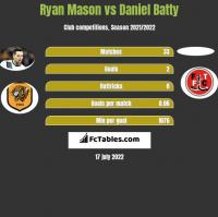 Ryan Mason vs Daniel Batty h2h player stats