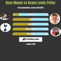 Ryan Mason vs Keane Lewis-Potter h2h player stats