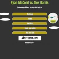 Ryan McCord vs Alex Harris h2h player stats