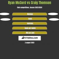 Ryan McCord vs Craig Thomson h2h player stats