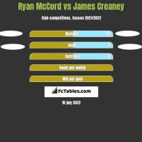 Ryan McCord vs James Creaney h2h player stats