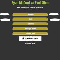 Ryan McCord vs Paul Allen h2h player stats