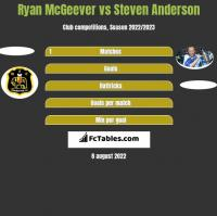 Ryan McGeever vs Steven Anderson h2h player stats