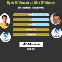 Ryan McGowan vs Alex Wilkinson h2h player stats