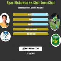 Ryan McGowan vs Chul-Soon Choi h2h player stats