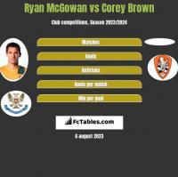 Ryan McGowan vs Corey Brown h2h player stats