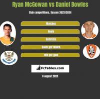 Ryan McGowan vs Daniel Bowles h2h player stats