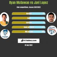 Ryan McGowan vs Javi Lopez h2h player stats