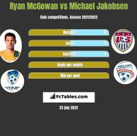 Ryan McGowan vs Michael Jakobsen h2h player stats