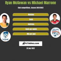 Ryan McGowan vs Michael Marrone h2h player stats