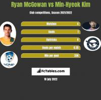 Ryan McGowan vs Min-Hyeok Kim h2h player stats