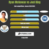 Ryan McGowan vs Joel King h2h player stats