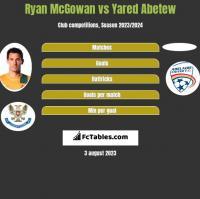Ryan McGowan vs Yared Abetew h2h player stats