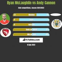 Ryan McLaughlin vs Andy Cannon h2h player stats