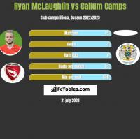 Ryan McLaughlin vs Callum Camps h2h player stats