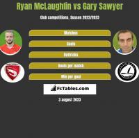 Ryan McLaughlin vs Gary Sawyer h2h player stats