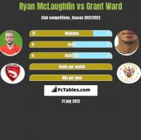 Ryan McLaughlin vs Grant Ward h2h player stats