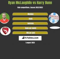 Ryan McLaughlin vs Harry Bunn h2h player stats