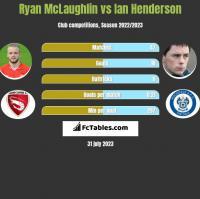 Ryan McLaughlin vs Ian Henderson h2h player stats