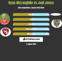 Ryan McLaughlin vs Jodi Jones h2h player stats