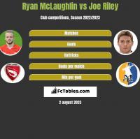 Ryan McLaughlin vs Joe Riley h2h player stats